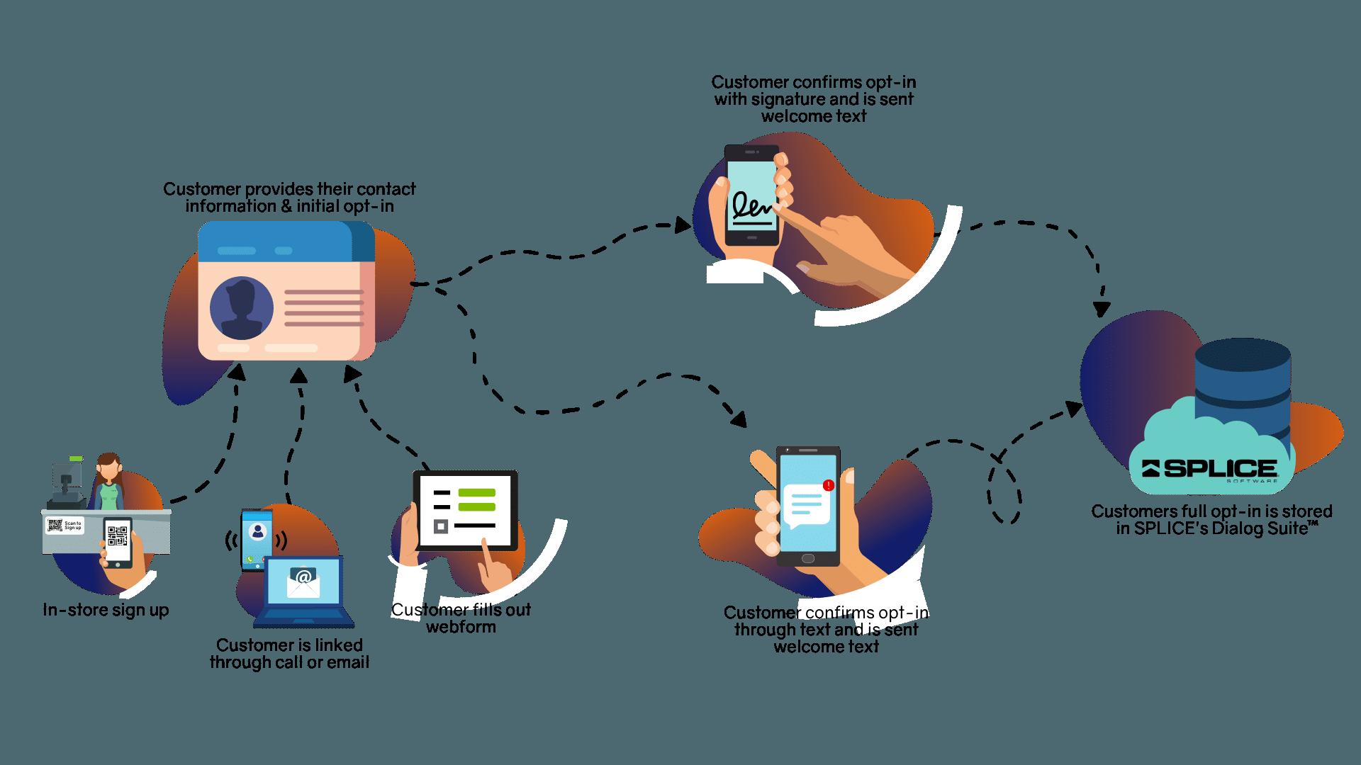 Opt-in Management Workflow